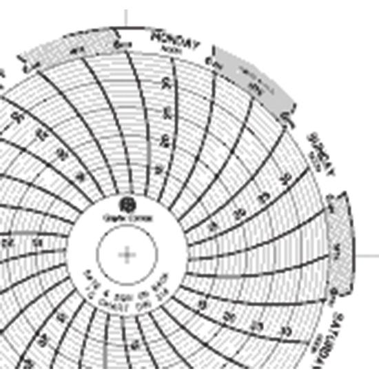 Graphic Controls 32011267 3 Chart Recorder Paper 10 35C 7