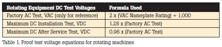 Proof test voltage equations for rotating machines
