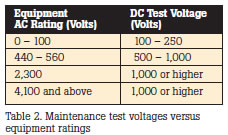 Maintenance test voltages versus equipment ratings