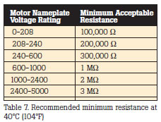 Recommended minimum resistance at 40C